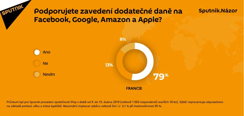 Z průzkumu vyplynulo, že většina respondentů ve Francii podporuje dodatečné daně.