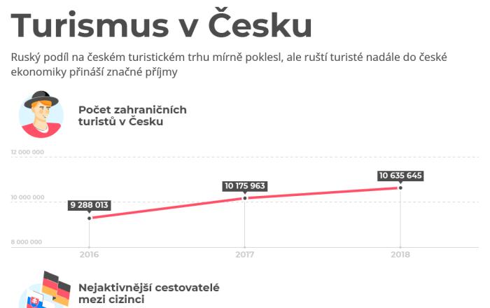 Turismus v Česku