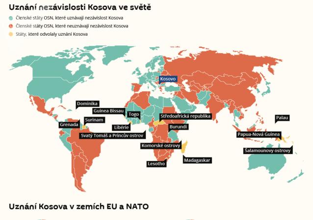 Status Kosova