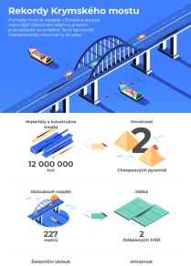 Rekordy Krymského mostu