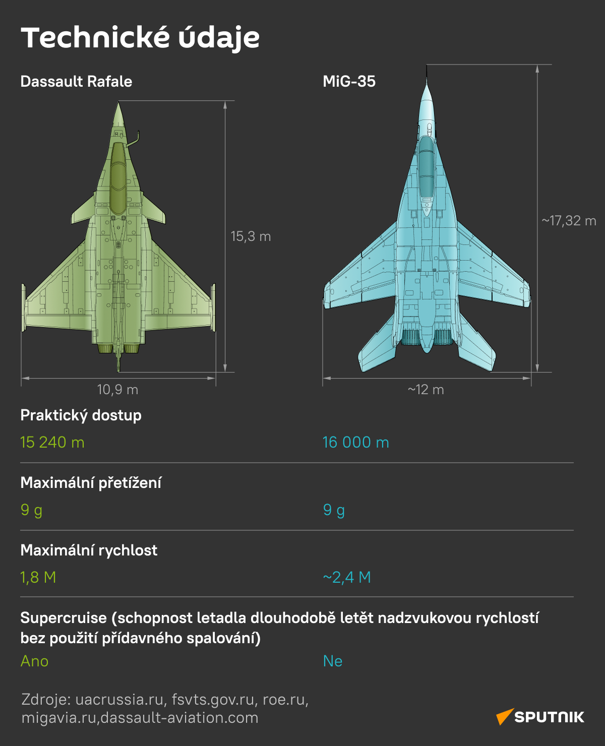 Dassault Rafale versus MiG-35: Technické údaje - Sputnik Česká republika