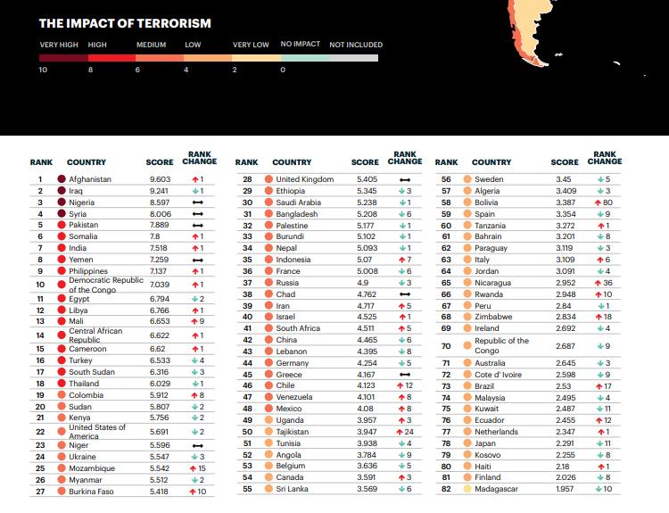 Seznam zemí podle úrovně dopadu teroristických aktivit. Nejnebezpečnějšími jsou Afghánistán, Irák, Nigérie a Sýrie (Global Terrorism Index 2019).