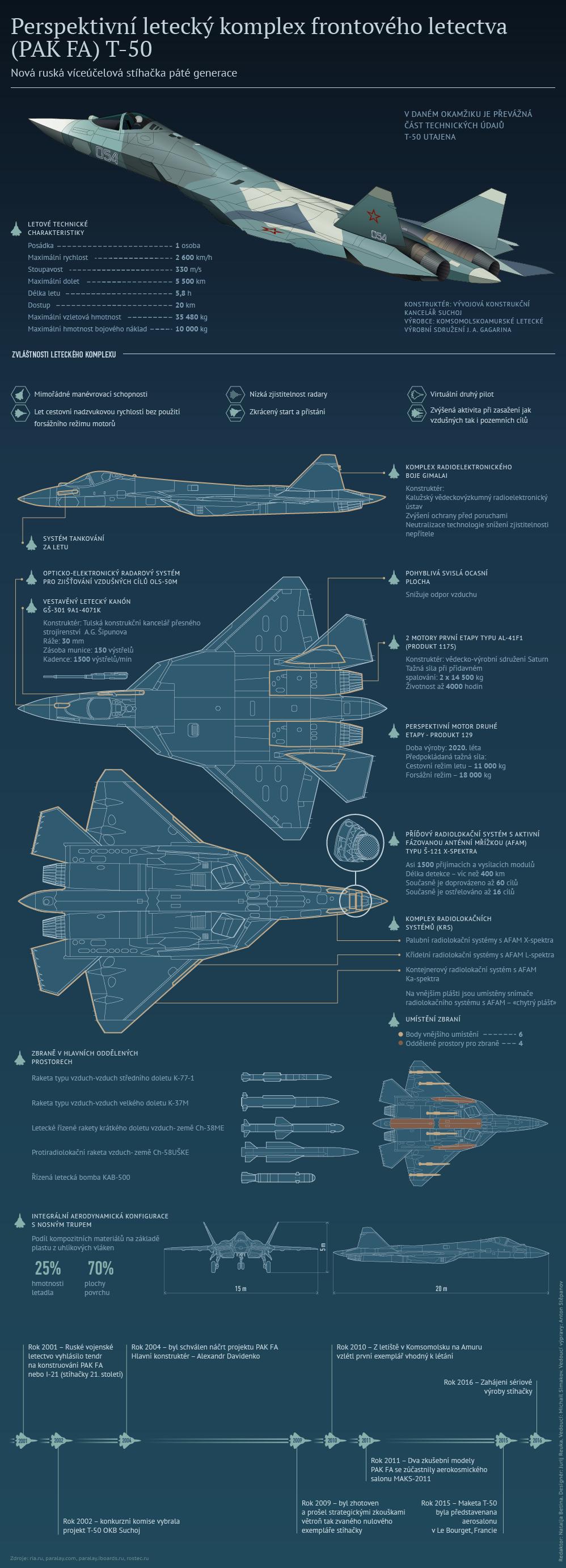 Nová ruská víceúčelová stíhačka páté generace (PAK FA) T-50