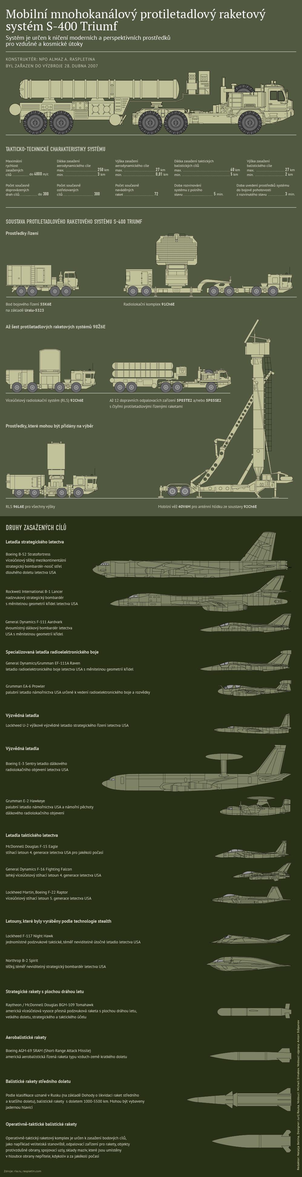 Protiletadlový systém S-400 Triumf
