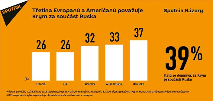 Třetina Evropanů a Američanů považují Krym za součást Ruska