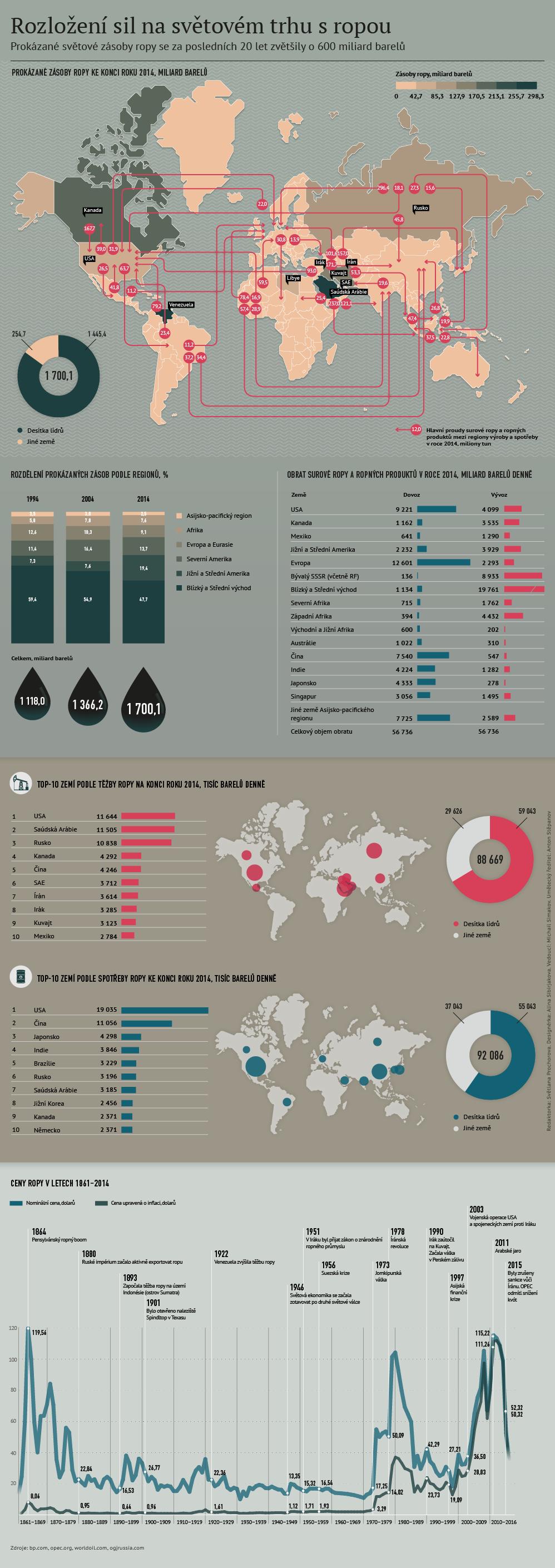 Rozložení sil na světovém trhu s ropou