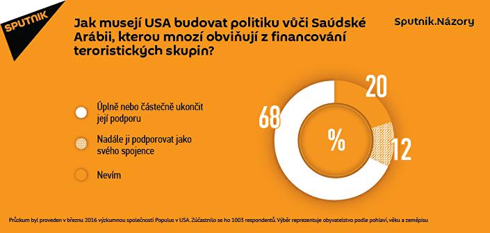 Výsledky průzkumu
