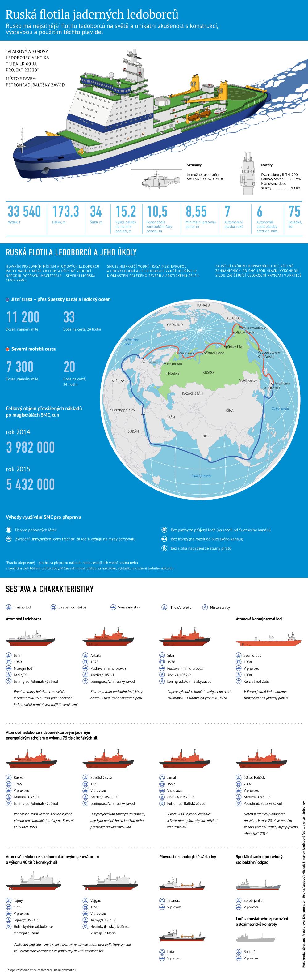 Charakteristiky a úkoly ledoborce Arktika