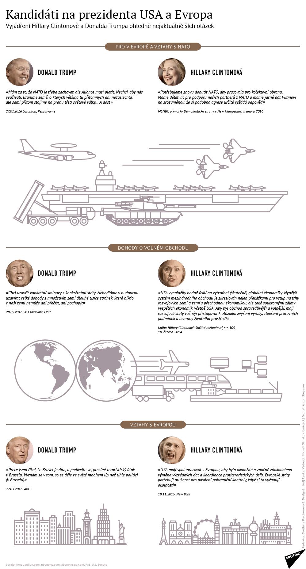 Kandidáti na prezidenta USA a Evropa