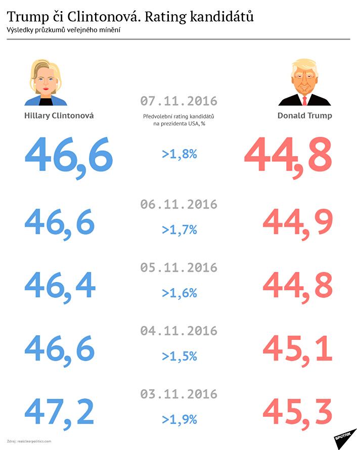 Trump versus Clintonová. Rating kandidátů na funkci prezidenta
