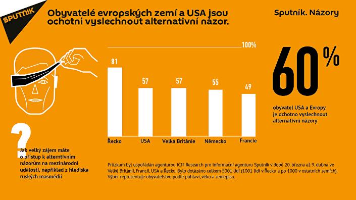 Obyvatelé evropských zemí a USA jsou ochotni vyslechnout alternativní názor