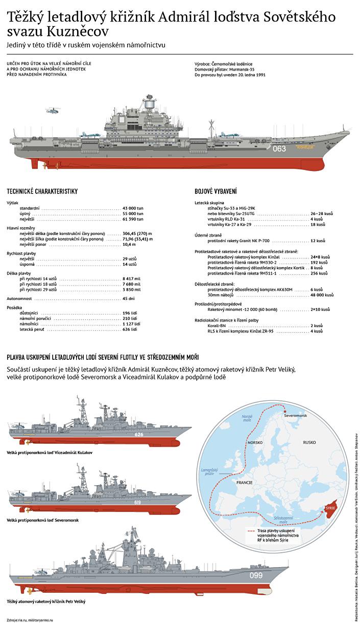 Těžký letadlový křižník Admirál loďstva Sovětského svazu Kuzněcov