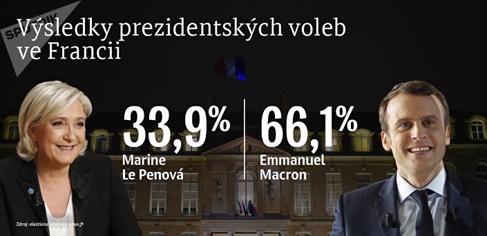 Výsledky prezidentských voleb ve Francii