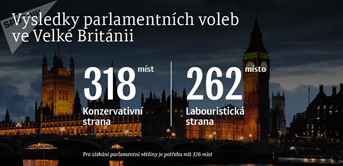Konečné výsledky voleb ve Velké Británii