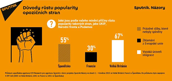 Důvody růstu popularirty opozočních stran