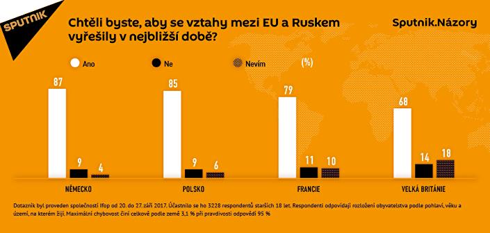 Průzkum: velká část obyvatel EU si přeje navázání vztahů s Ruskem