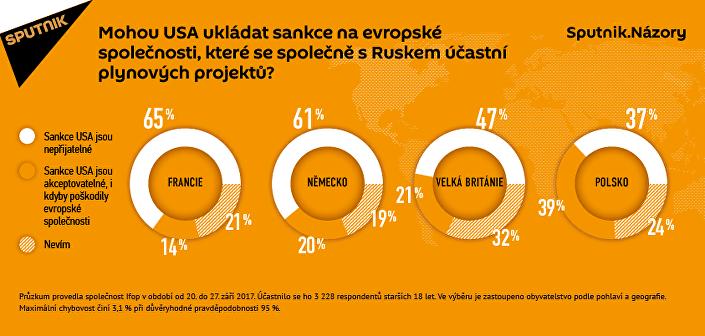 Průzkum: Jen Polsku nevadí americké sankce vůči evropským společnostem
