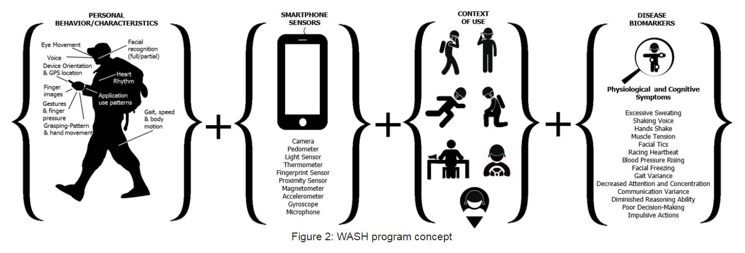 Program WASH