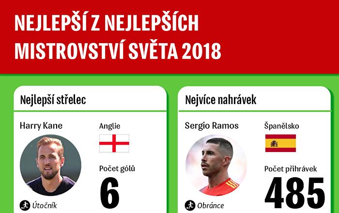 Nejlepší z nejlepších Mistrovství světa 2018