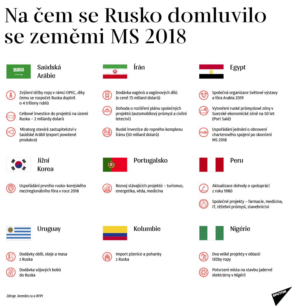 Na čem se Rusko domluvilo se zeměmi MS 2018