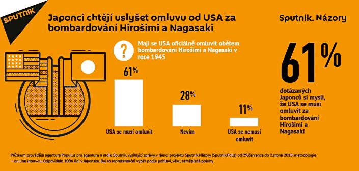 Japonci čekají na omluvy USA za bombardování Hirošimy a Nagasaki